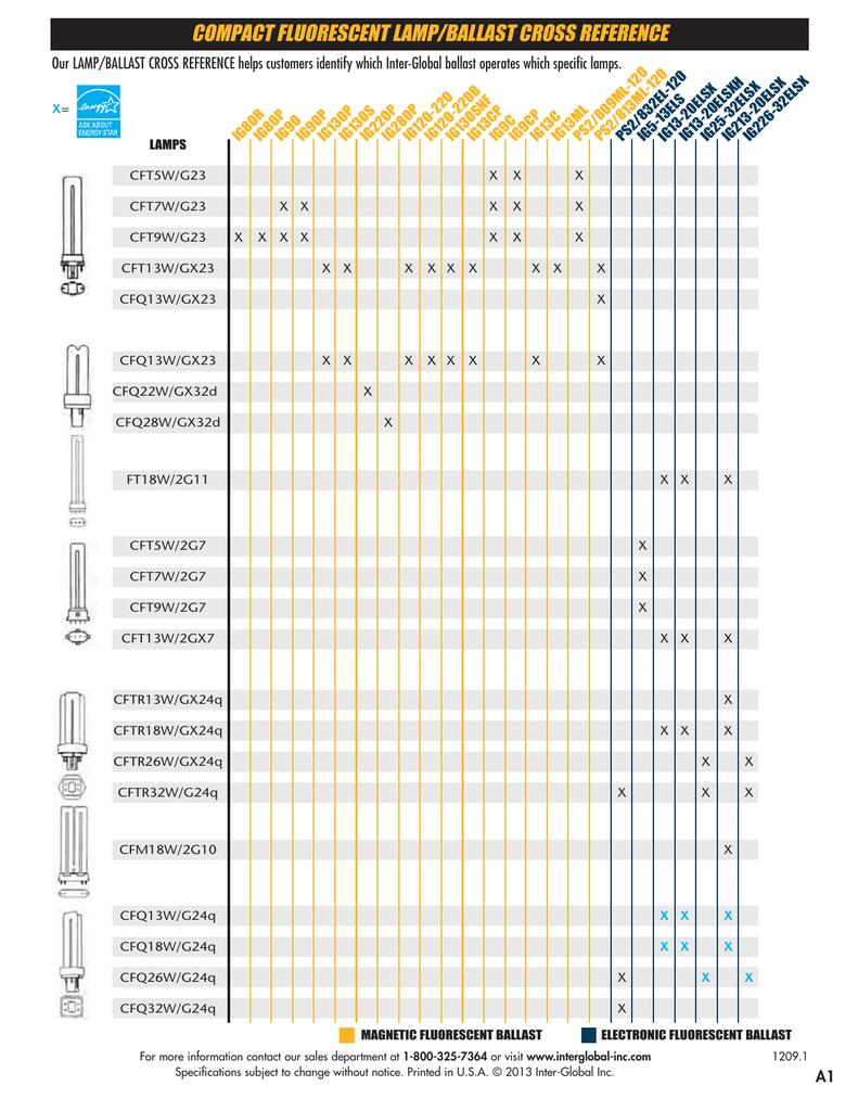 Energy savings ballast cross reference - Energy Savings Ballast Cross Reference 21