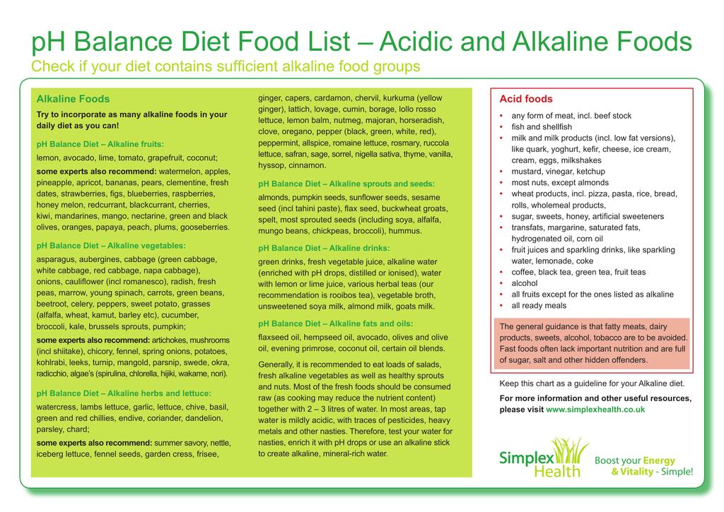 pH Balance Diet Food List – Acidic and Alkaline Foods
