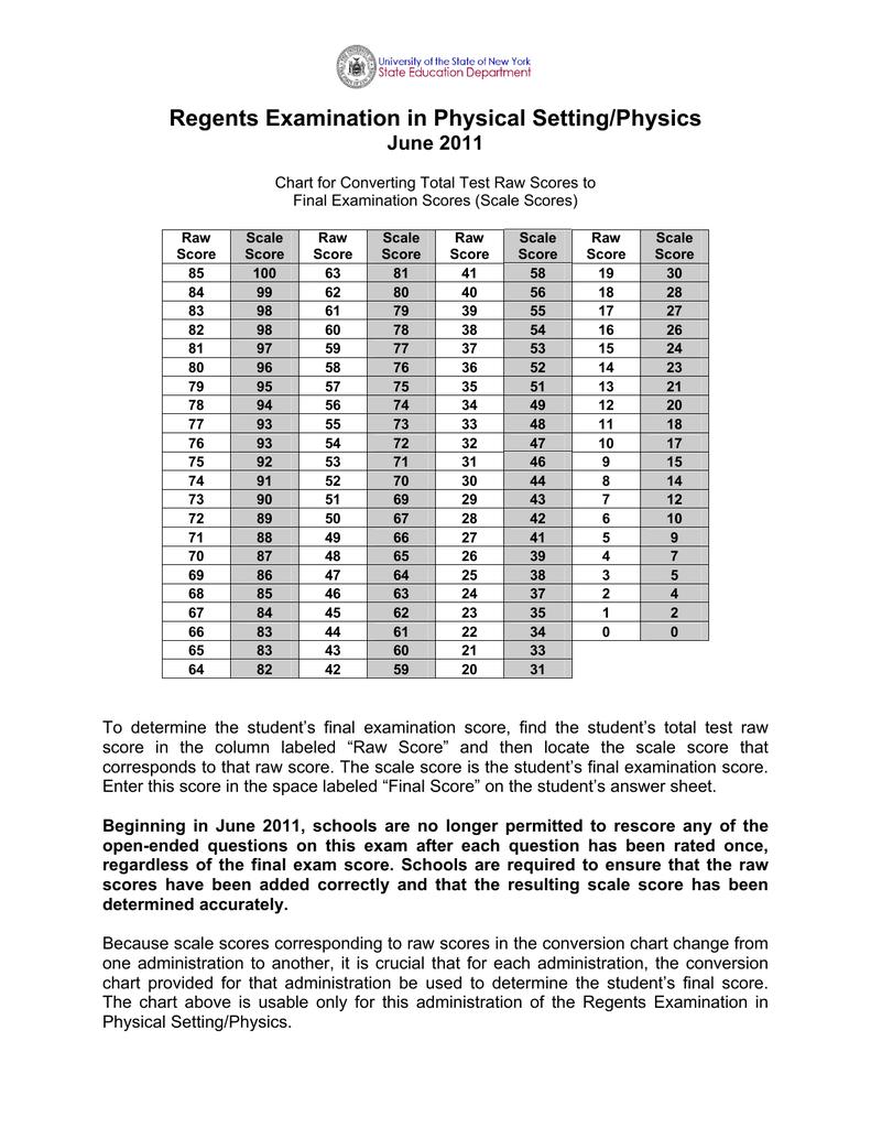 Physics Conversions Chart Antaexpocoaching