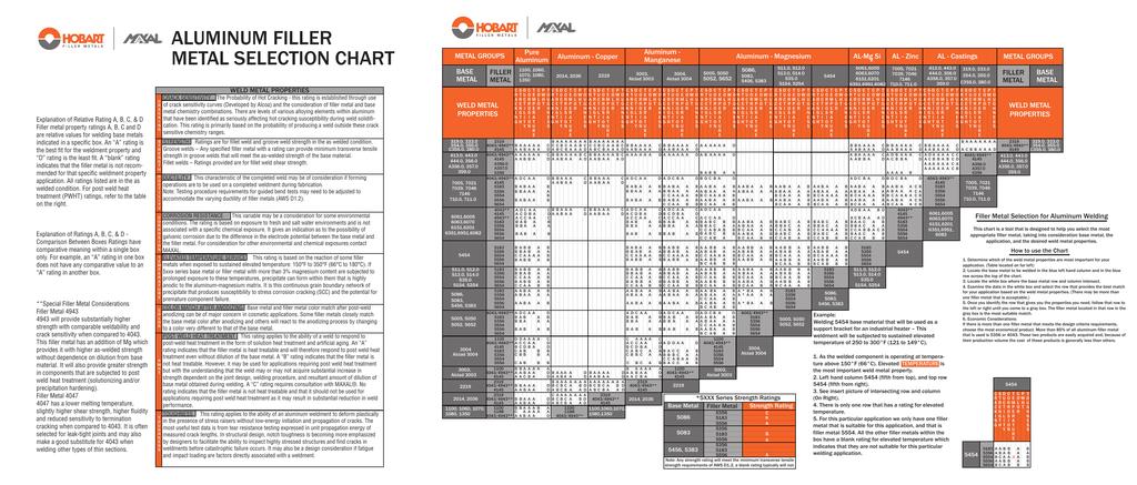 Aluminum Filler metal selection Chart