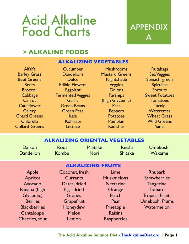 Acid Alkaline Food Charts