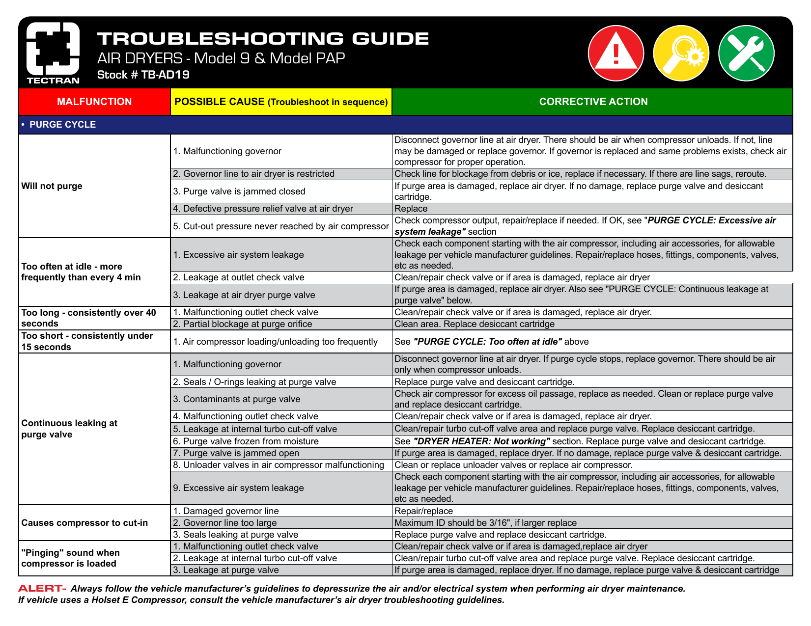 Troubleshooting Guide Air Dryer Schematic