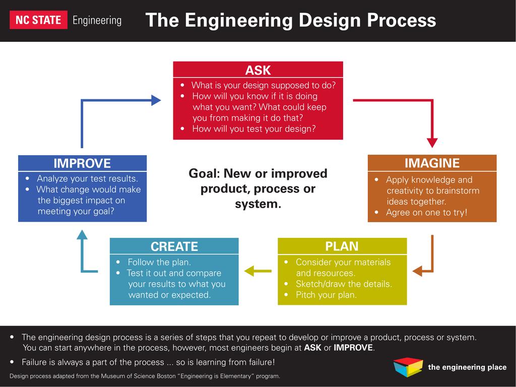 Engineering Design Process Ver3 4