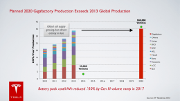 Planned 2020 Gigafactory Production Exceeds 2013 Global
