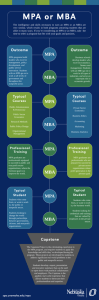 MPA or MBA Infographic