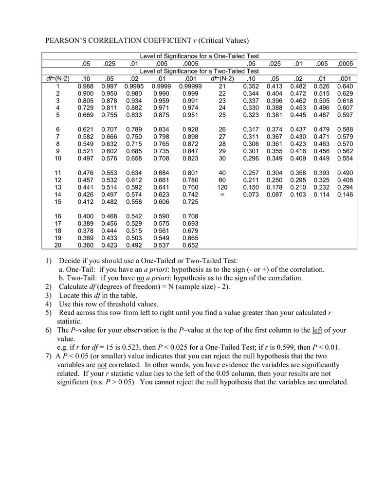 Pearson S Correlation Coefficient R Critical Values 1