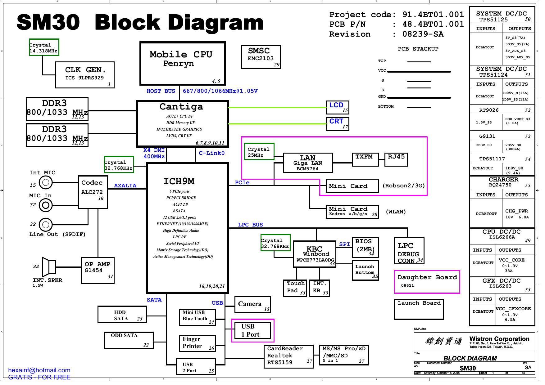 SM30 Block DiagramStudylib