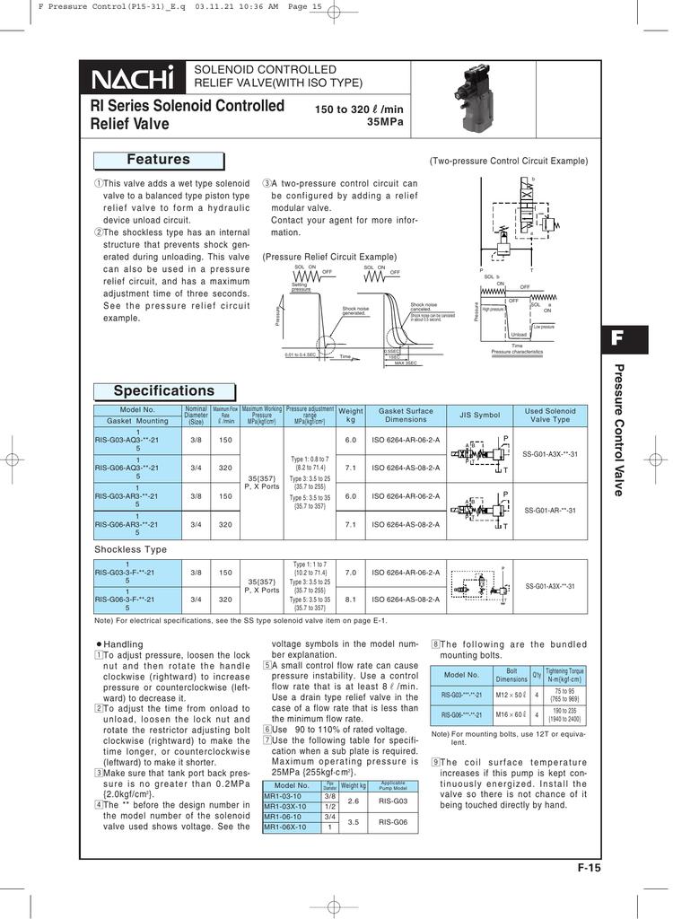 RI Series Solenoid Controlled Relief Valve