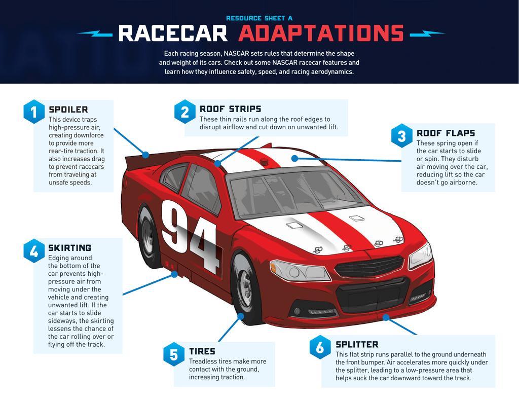 RACECAR Adaptations