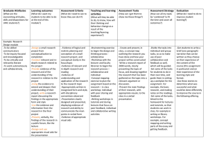 Graduate Attributes Learning outcomes Assessment Criteria