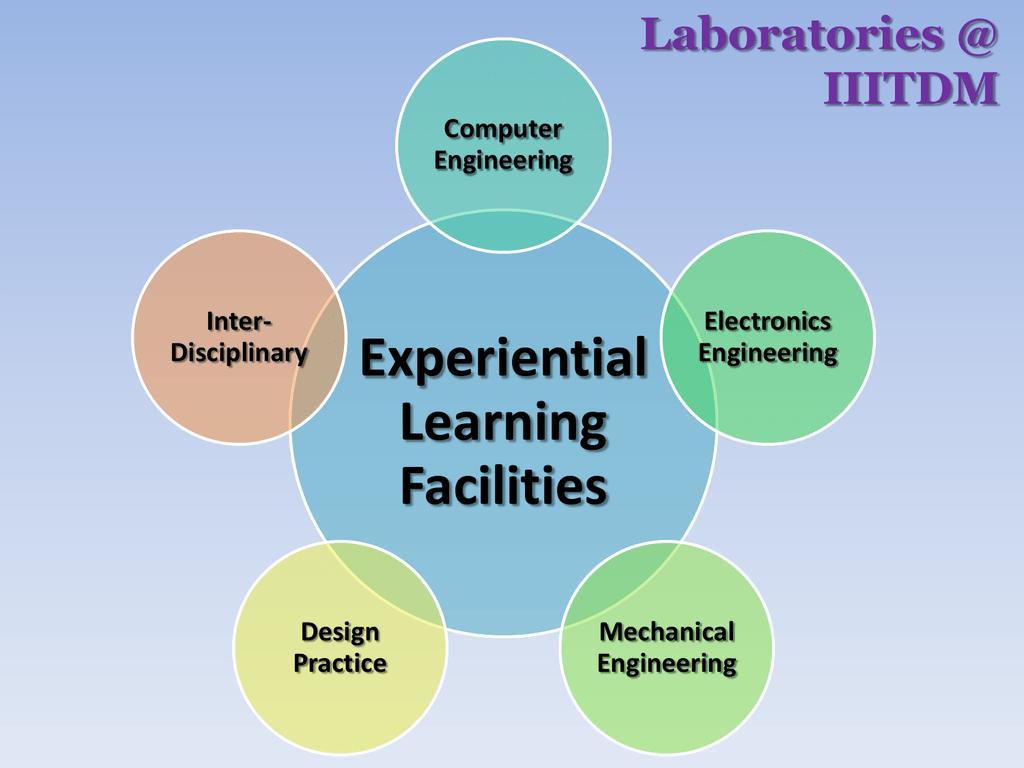 Lab Report Iiitdm Kancheepuram Highfrequency Signal Generator Free Electronic Circuits 8085