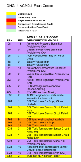 GHG14 ACM2.1 Fault Codes