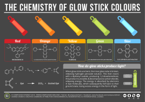 Red Orange Yellow Green Blue How do glow sticks produce light?