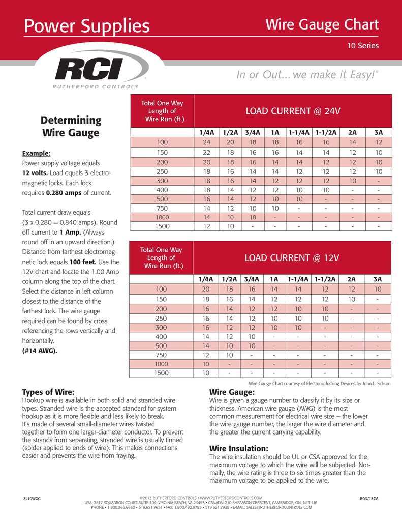Wire gauge reference chart greentooth Image collections
