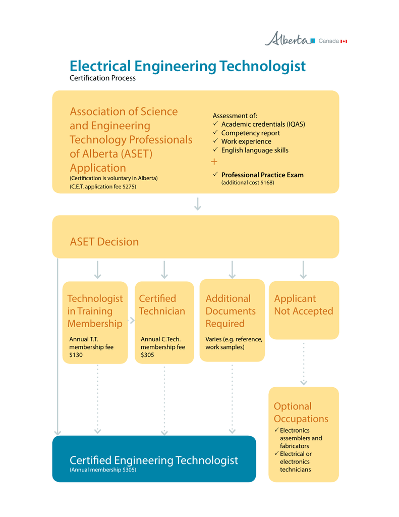 Electrical Engineering Technologist