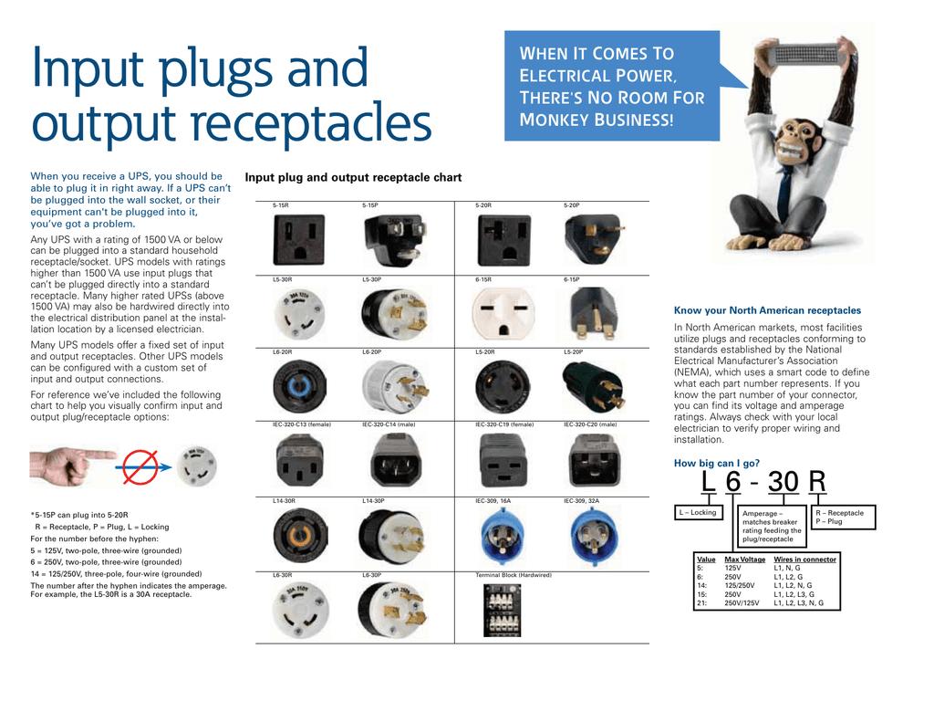 Plug Receptacle Wiring