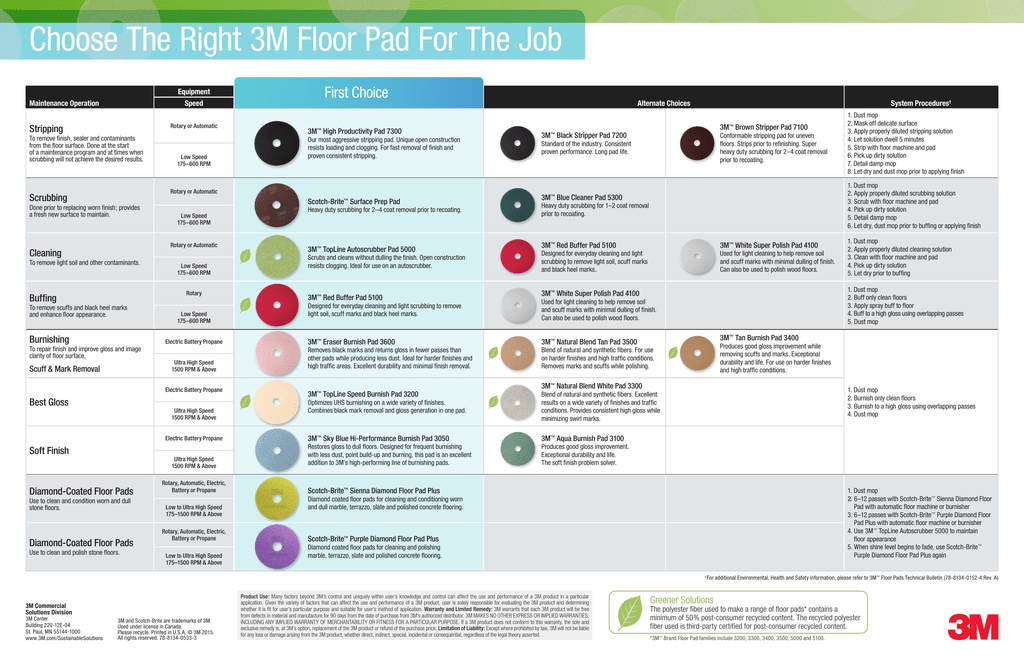 Choose The Right 3m Floor Pad For The Job