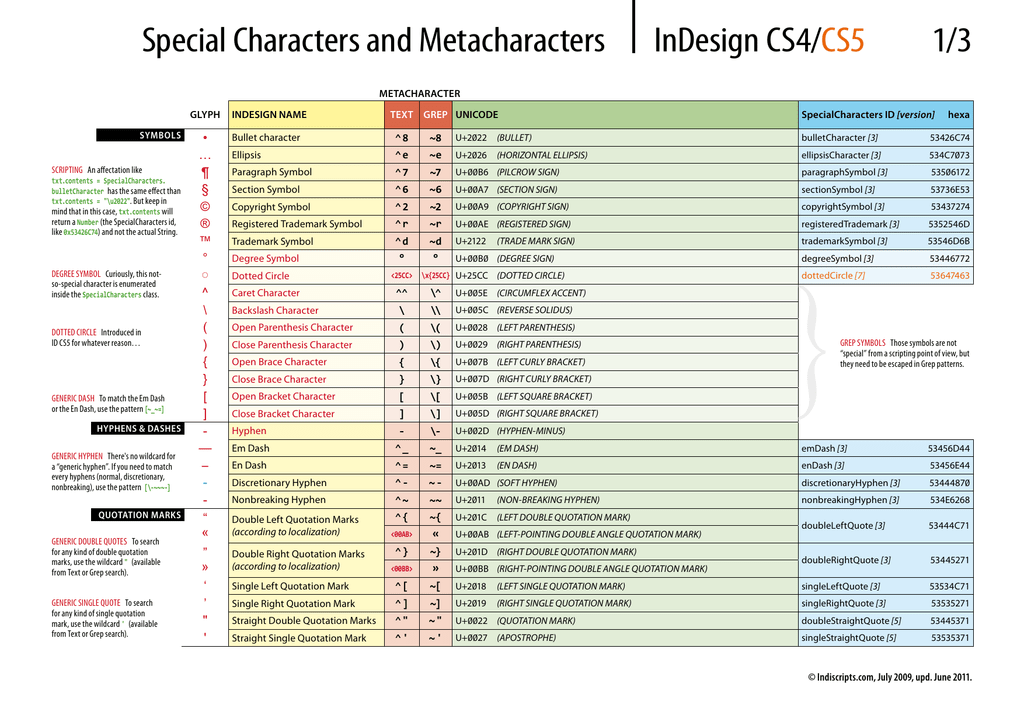 InDesign CS4 Special Characters