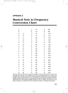 Musical Note to Frequency Conversion Chart