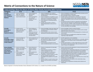 Matrix of Connections to the Nature of Science