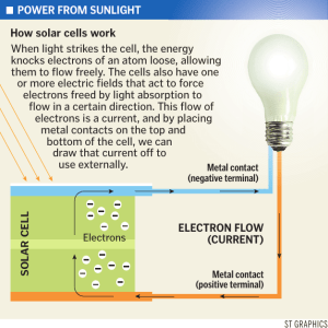 POWER FROM SUNLIGHT ELECTRON FLOW