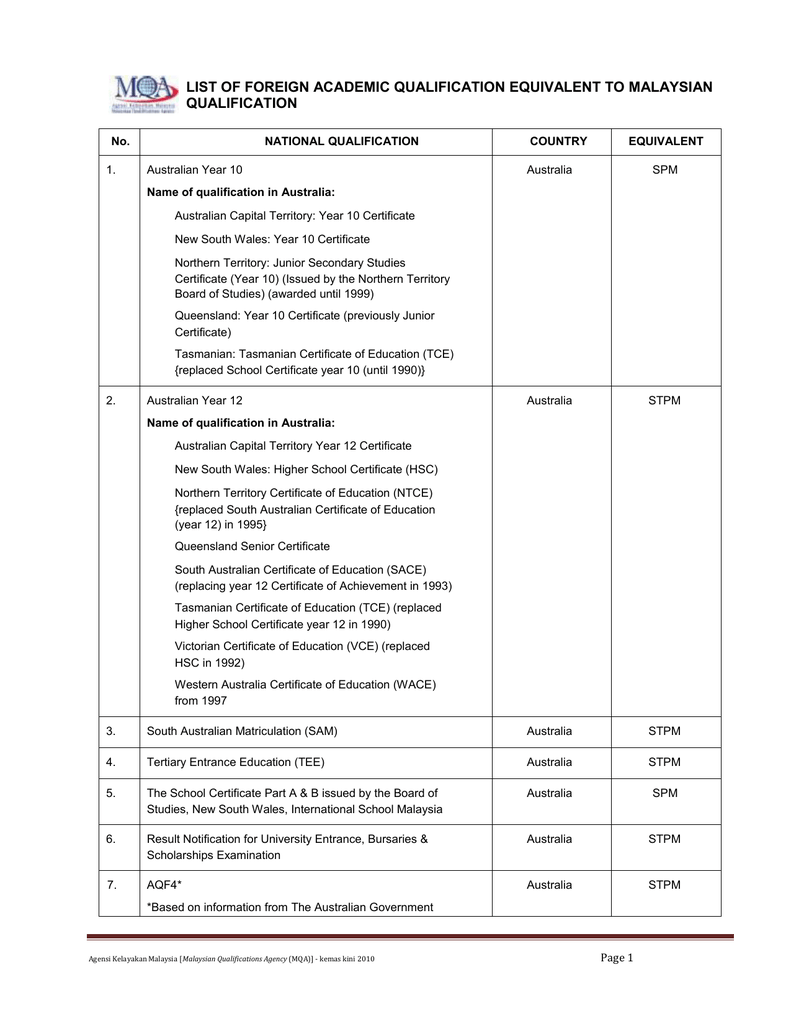 list of foreign academic qualification equivalent to n