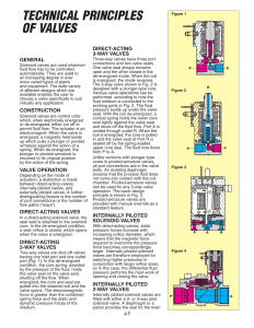 Technical Principles of Valves