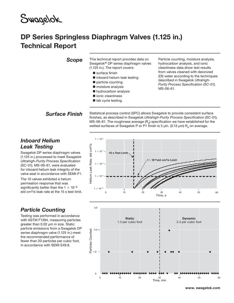 Dp series springless diaphragm valves 1125 in ccuart Choice Image