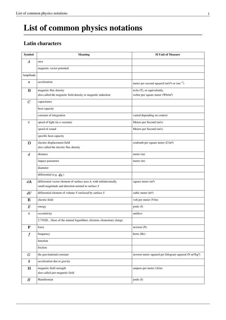 List of common physics notations