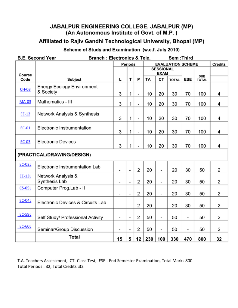 Jabalpur Engineering College Mp An Electronic Circuit Analysis Design Neamen Free Download