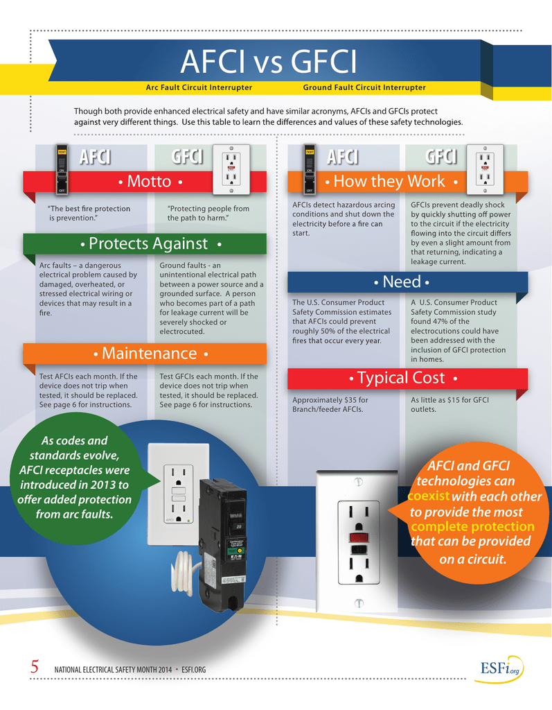 Arc Fault Circuit Interrupter Effective January 1 2014 Arcfault Circuitinterrupters Afcis Will 018665794 3d6e65ff3a8a5179f9127acf7f8bbedc