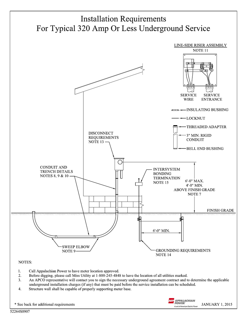 Meter Socket Wiring Types And Diagrams Schematic A Diagram Appalachian Power Diy Enthusiasts Box