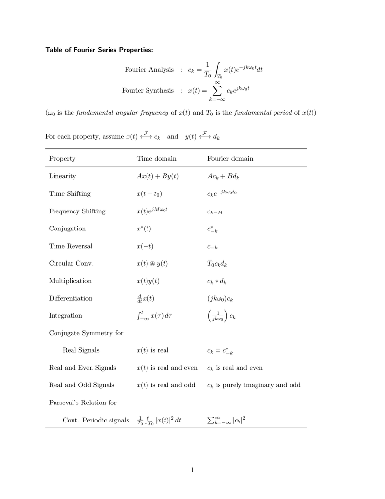 Table Of Fourier Series Properties Fourier Analysis Ck