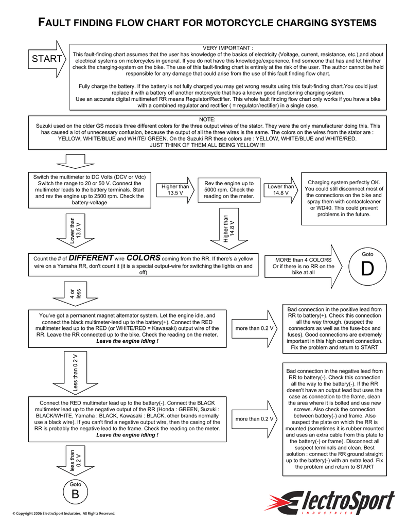 start fault finding flow chart for motorcycle charging