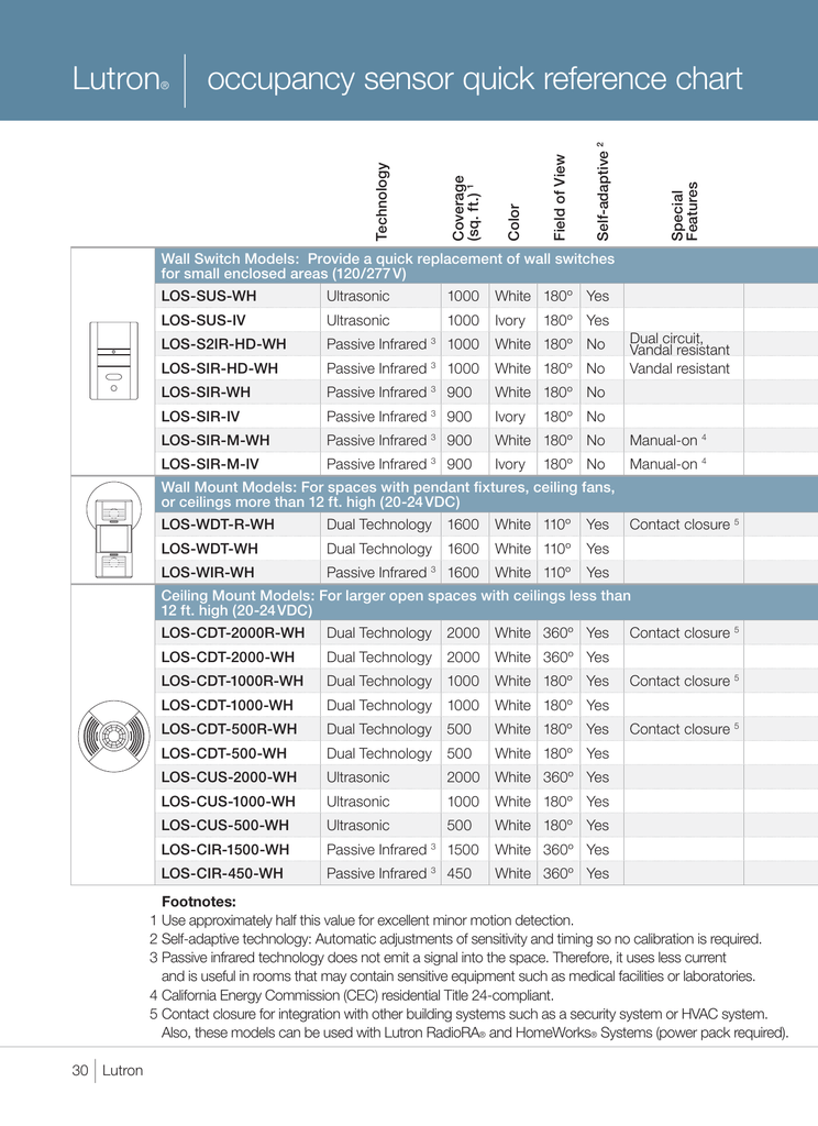 Lutron Occupancy Sensor Quick Reference Chart